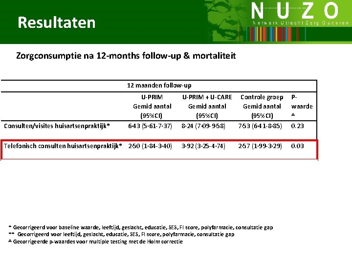 Resultaten Zorgconsumptie na 12 -months follow-up & mortaliteit 12 maanden follow-up U-PRIM + U-CARE