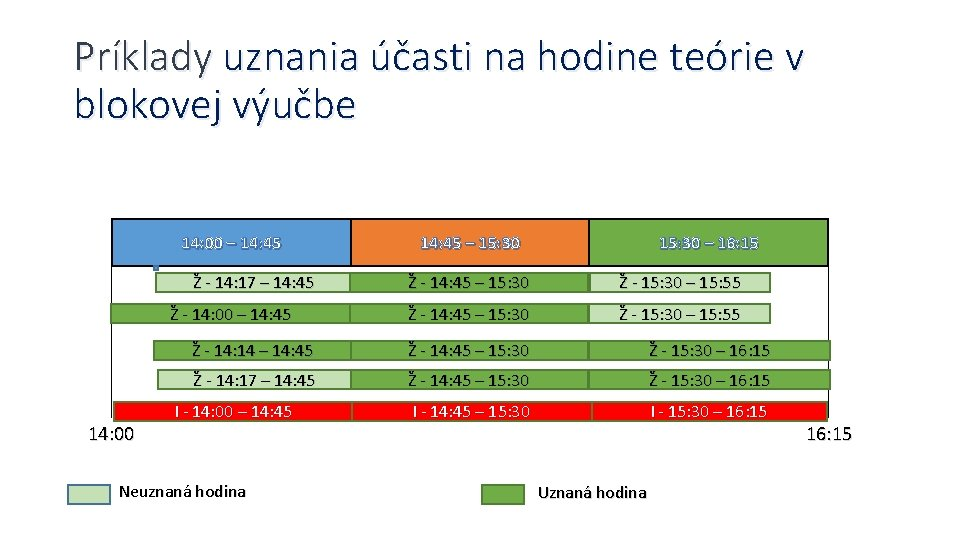 Príklady uznania účasti na hodine teórie v blokovej výučbe 14: 00 – 14: 45