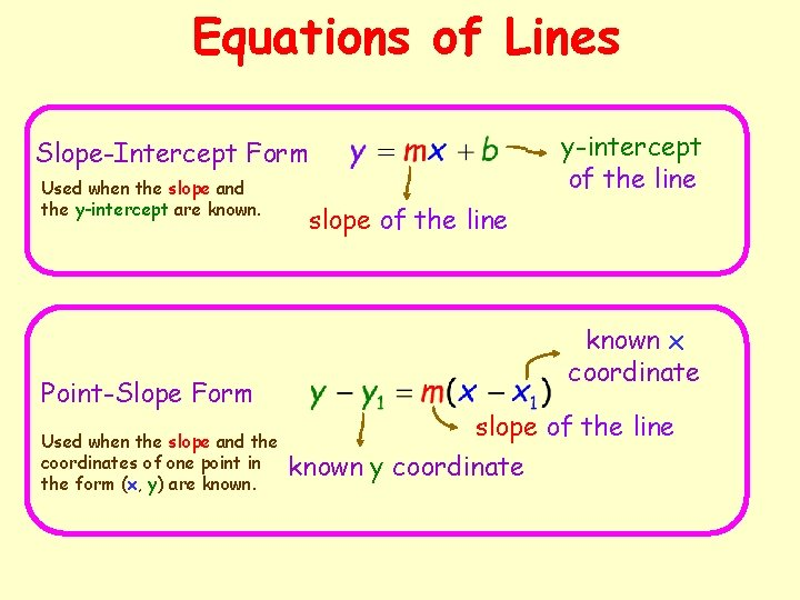 Equations of Lines Slope-Intercept Form Used when the slope and the y-intercept are known.