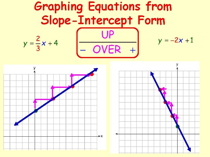 Graphing Equations from Slope-Intercept Form
