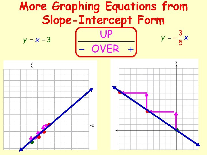 More Graphing Equations from Slope-Intercept Form