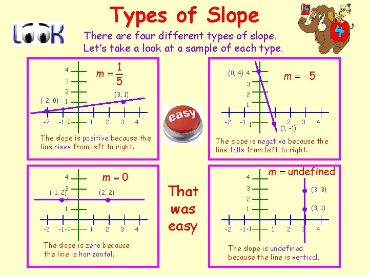 Types of Slope There are four different types of slope. Let's take a look