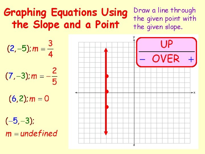 Graphing Equations Using the Slope and a Point Draw a line through the given
