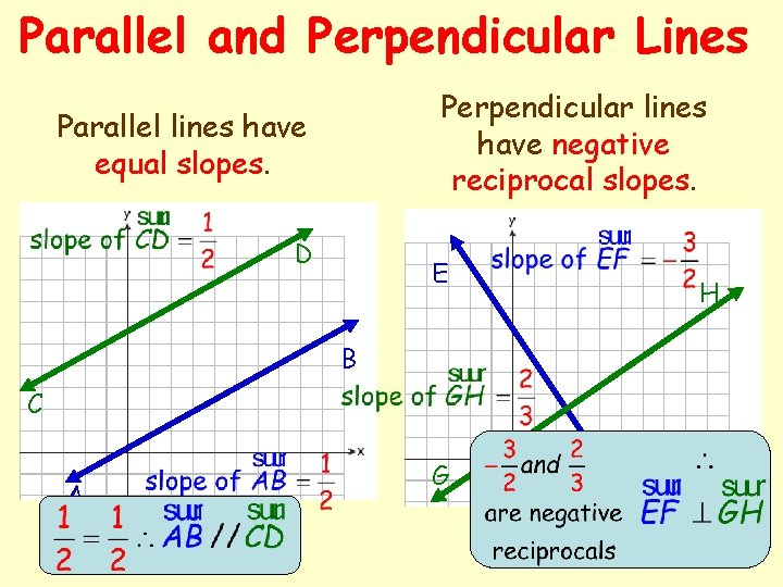 Parallel and Perpendicular Lines Perpendicular lines have negative reciprocal slopes. Parallel lines have equal