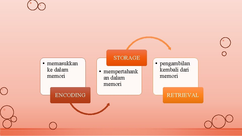 • memasukkan ke dalam memori ENCODING STORAGE • mempertahank an dalam memori •