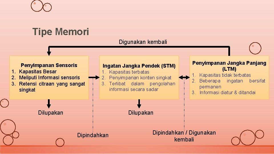 Tipe Memori Digunakan kembali Penyimpanan Sensoris 1. Kapasitas Besar 2. Meliputi Informasi sensoris 3.