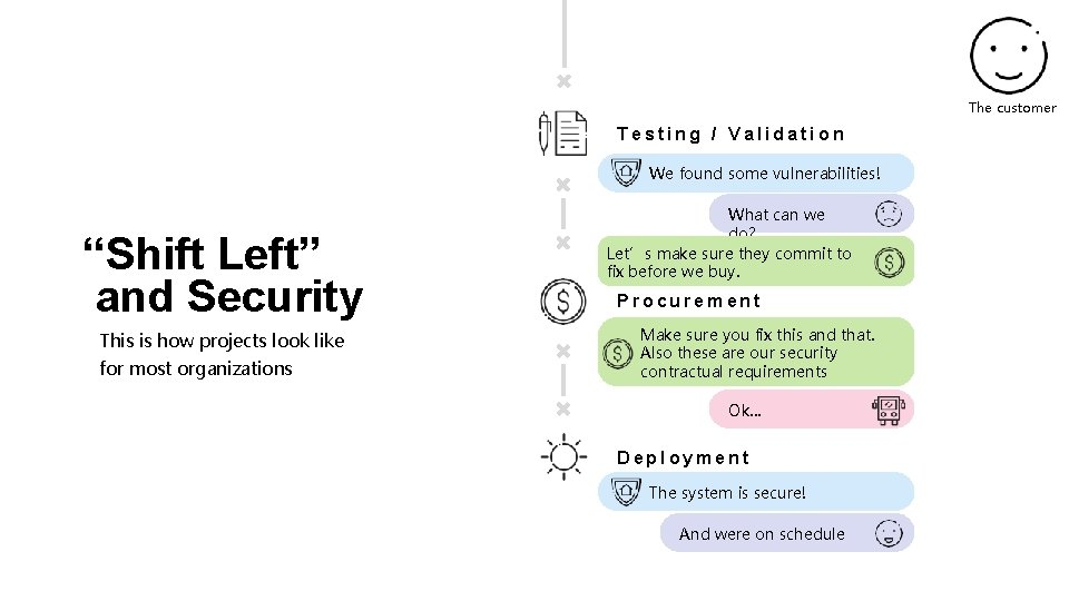 """The customer Testing / Validation We found some vulnerabilities! """"Shift Left"""" and Security This"""