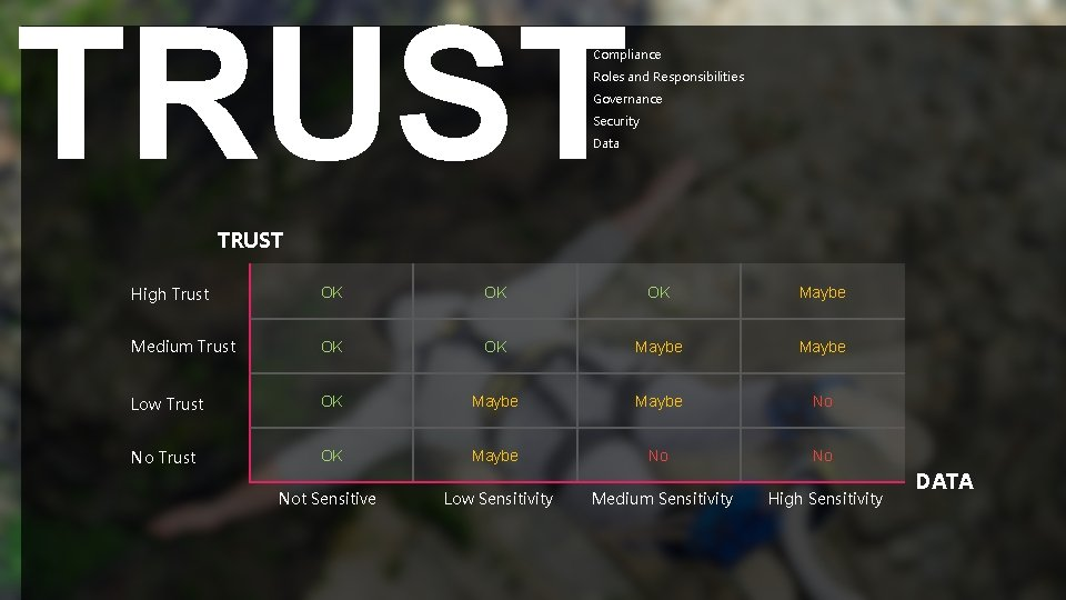 TRUST Compliance Roles and Responsibilities Governance Security Data TRUST High Trust OK OK OK