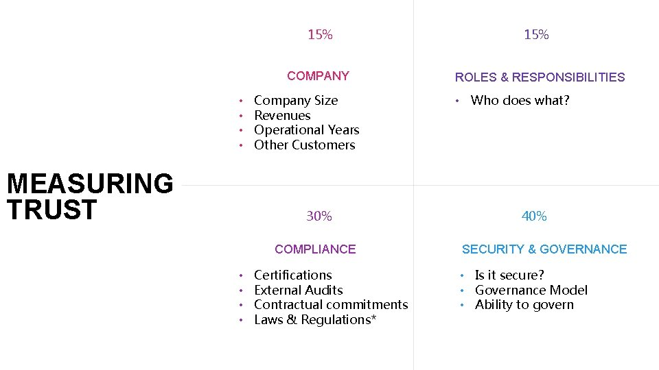 15% COMPANY • • MEASURING TRUST Company Size Revenues Operational Years Other Customers 30%
