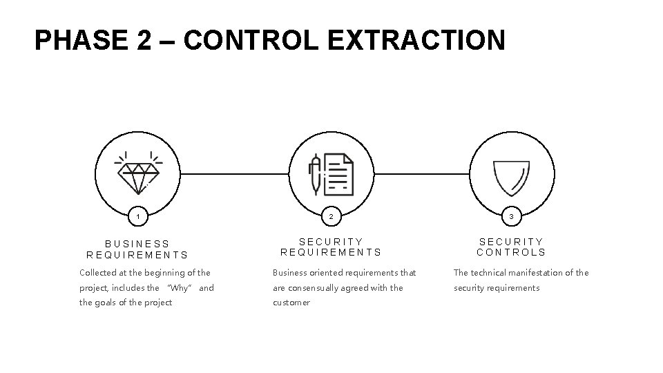 PHASE 2 – CONTROL EXTRACTION 1 2 3 BUSINESS REQUIREMENTS SECURITY CONTROLS Collected at