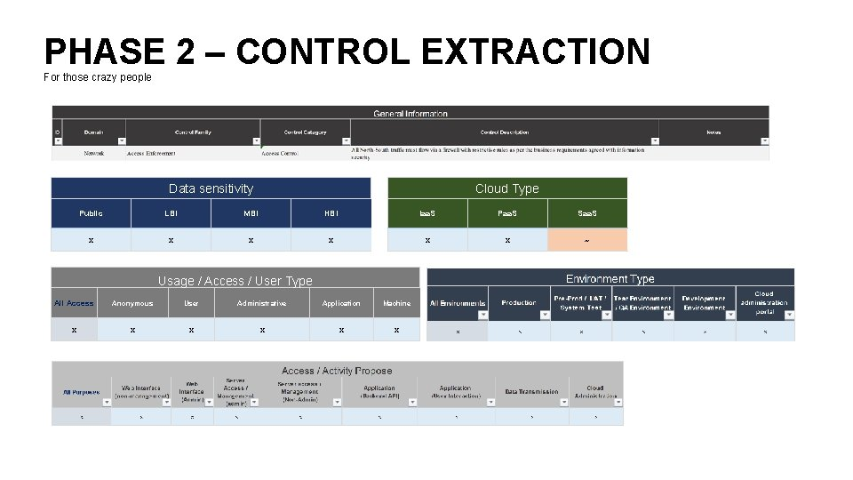 PHASE 2 – CONTROL EXTRACTION For those crazy people Data sensitivity Cloud Type Public