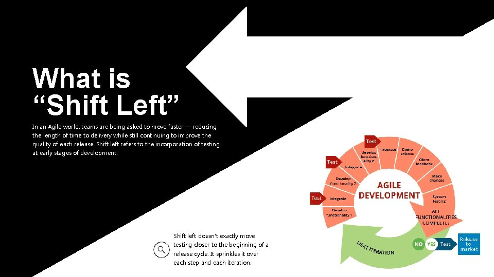 """What is """"Shift Left"""" In an Agile world, teams are being asked to move"""