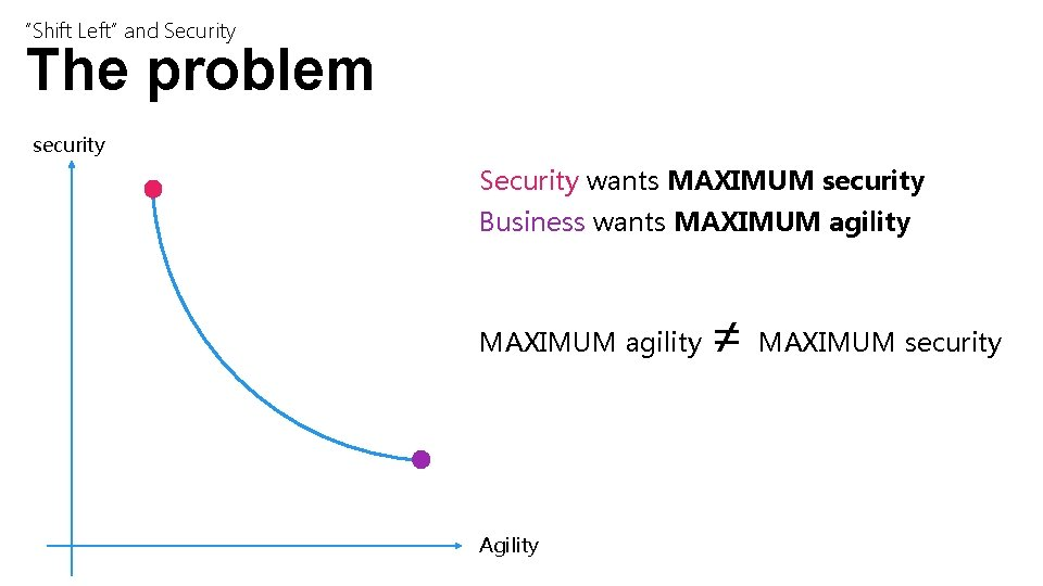 """""""Shift Left"""" and Security The problem security Security wants MAXIMUM security Business wants MAXIMUM"""