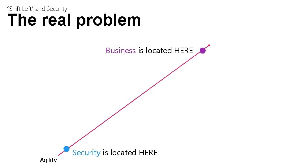 """""""Shift Left"""" and Security The real problem Business is located HERE Agility Security is"""