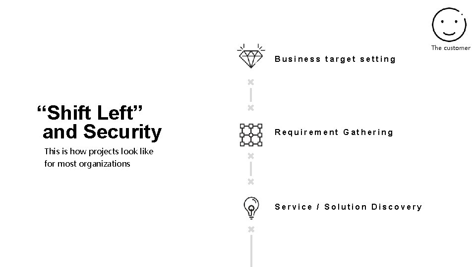 """The customer Business target setting """"Shift Left"""" and Security Requirement Gathering This is how"""