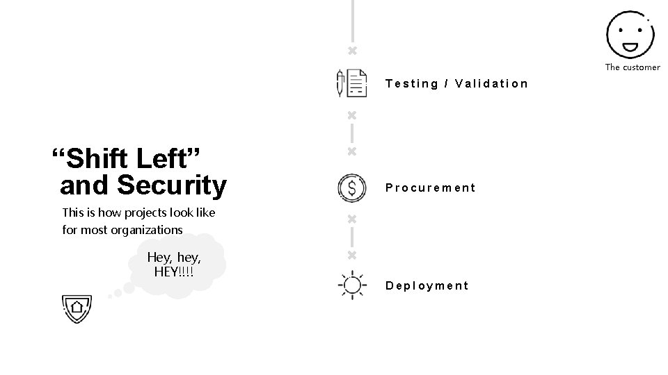 """The customer Testing / Validation """"Shift Left"""" and Security Procurement This is how projects"""