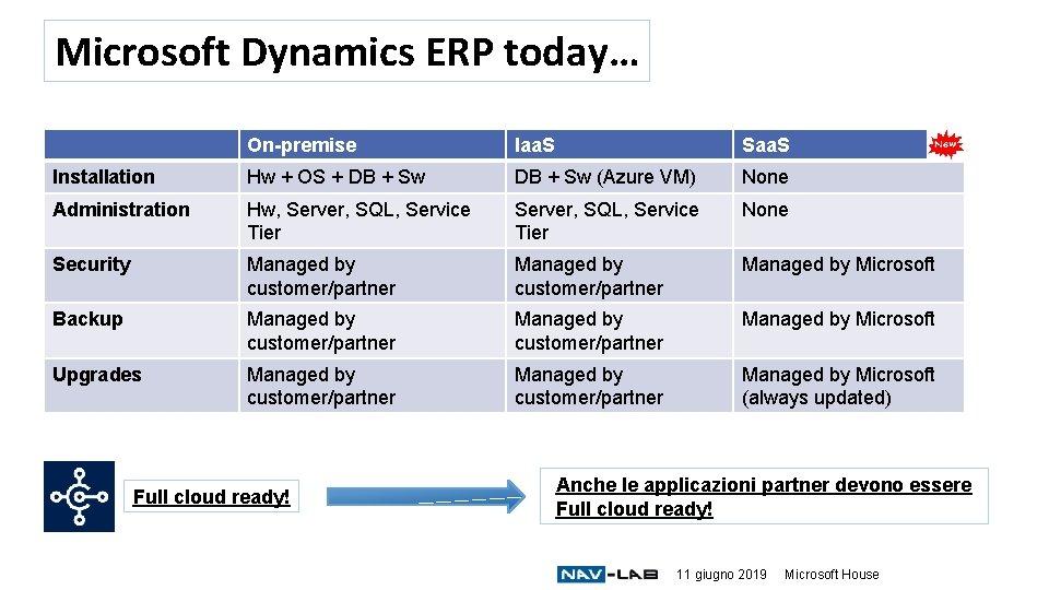 Microsoft Dynamics ERP today… On-premise Iaa. S Saa. S Installation Hw + OS +