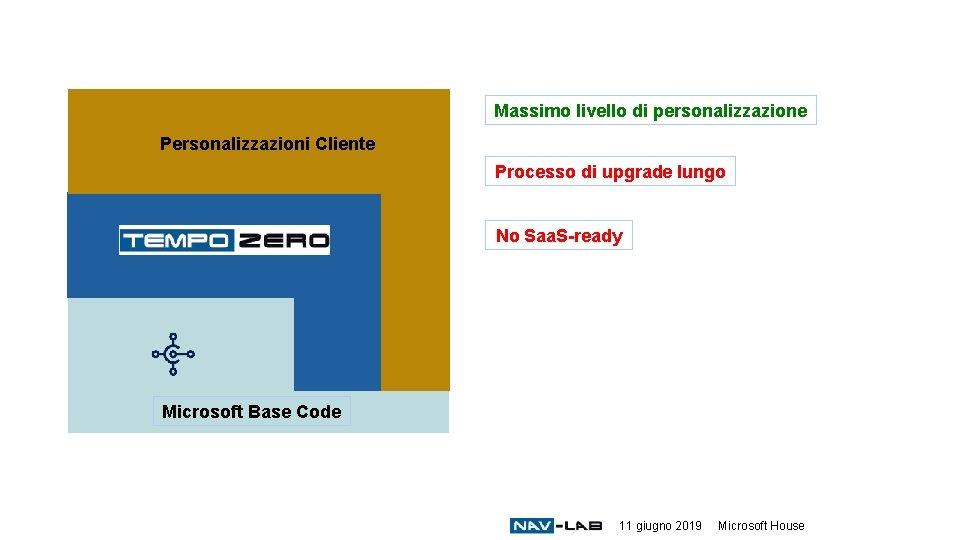 Massimo livello di personalizzazione Personalizzazioni Cliente Processo di upgrade lungo No Saa. S-ready Microsoft
