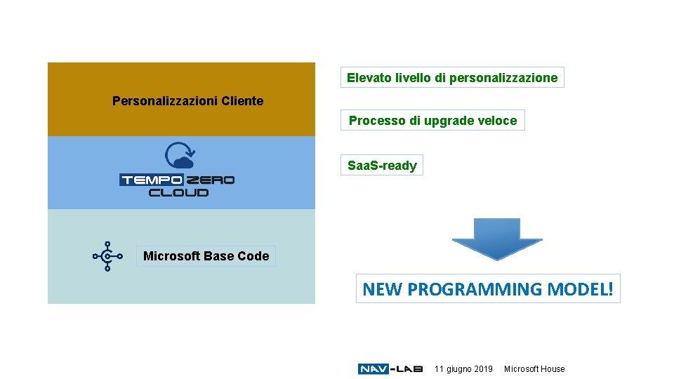 Elevato livello di personalizzazione Personalizzazioni Cliente Processo di upgrade veloce Saa. S-ready Microsoft Base