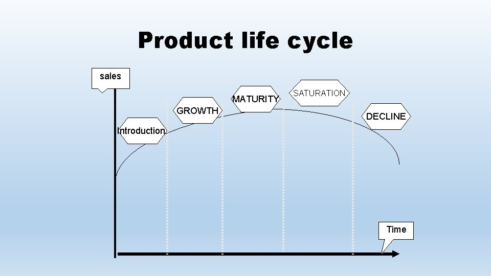 Product life cycle sales MATURITY GROWTH SATURATION DECLINE Introduction Time