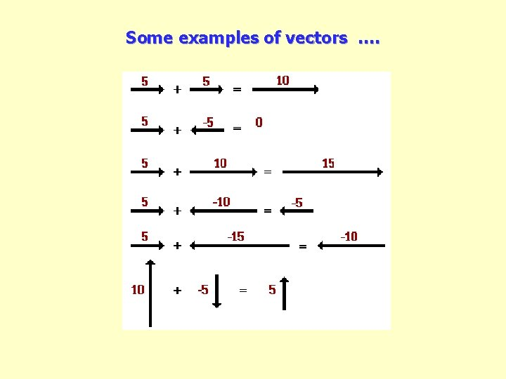 Some examples of vectors ….