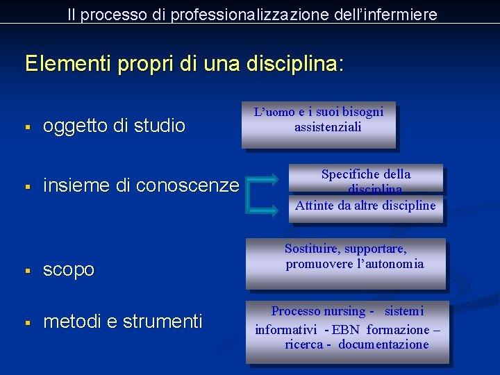 Il processo di professionalizzazione dell'infermiere Elementi propri di una disciplina: § § oggetto di
