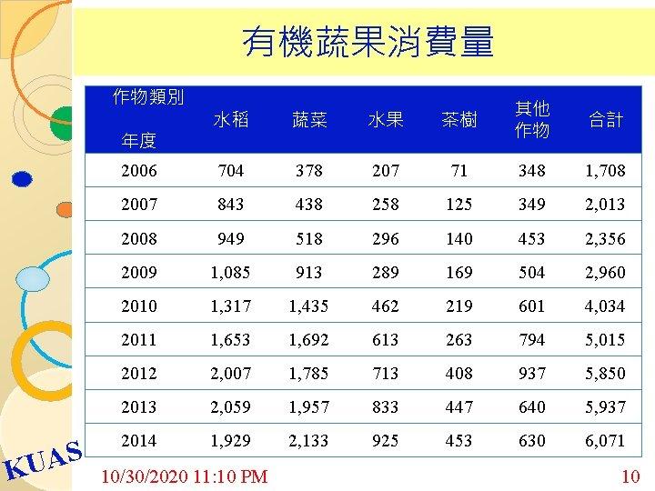 有機蔬果消費量 作物類別 水稻 蔬菜 水果 茶樹 其他 作物 合計 2006 704 378 207