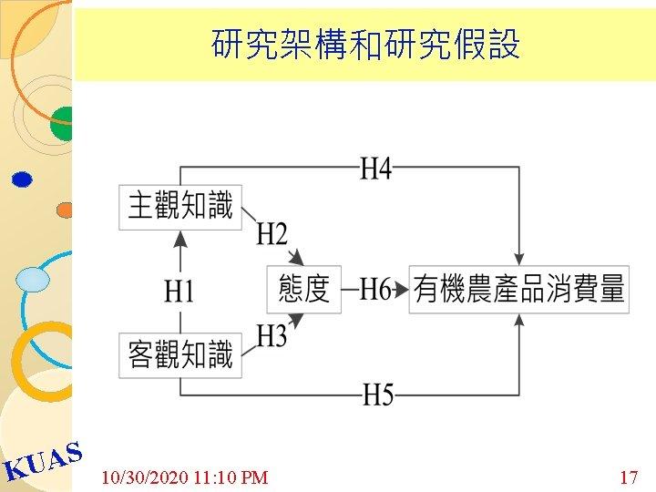 研究架構和研究假設 S A U K 10/30/2020 11: 10 PM 17
