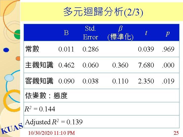 多元迴歸分析(2/3) B Std. Error β (標準化) t p 0. 011 0. 286 0.