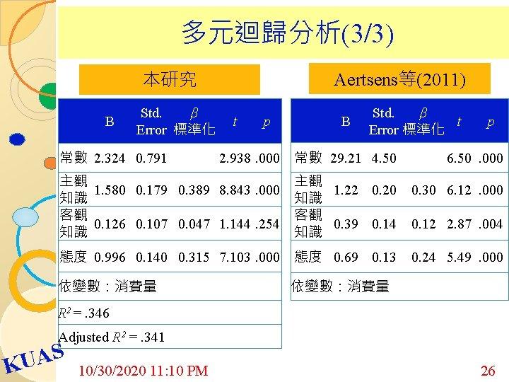 多元迴歸分析(3/3) 本研究 B Std. β Error 標準化 Aertsens等(2011) t p B Std. β