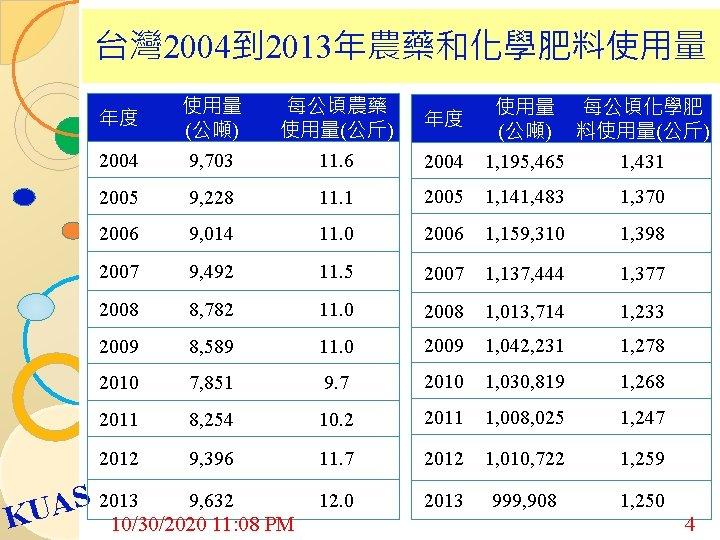 台灣 2004到 2013年農藥和化學肥料使用量 年度 使用量 (公噸) 每公頃農藥 使用量(公斤) 年度 使用量 (公噸) 每公頃化學肥 料使用量(公斤) 2004