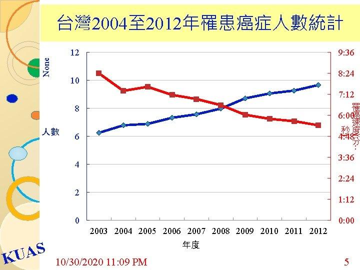 台灣 2004至 2012年罹患癌症人數統計 None 12 9: 36 8: 24 10 7: 12 罹 6: