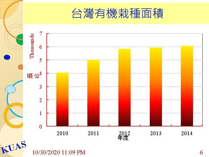Thousands 台灣有機栽種面積 7 6 5 頃 公 4 3 2 1 0 2010 S