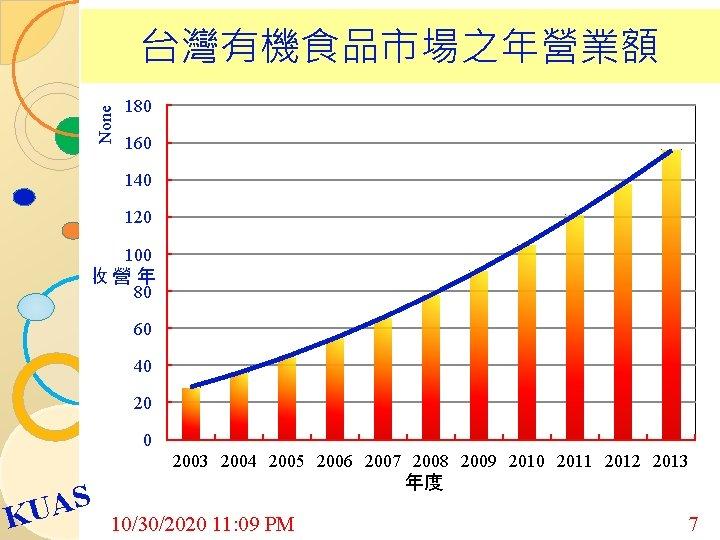 None 台灣有機食品市場之年營業額 180 160 140 120 100 收營年 80 60 40 2003 2004 2005