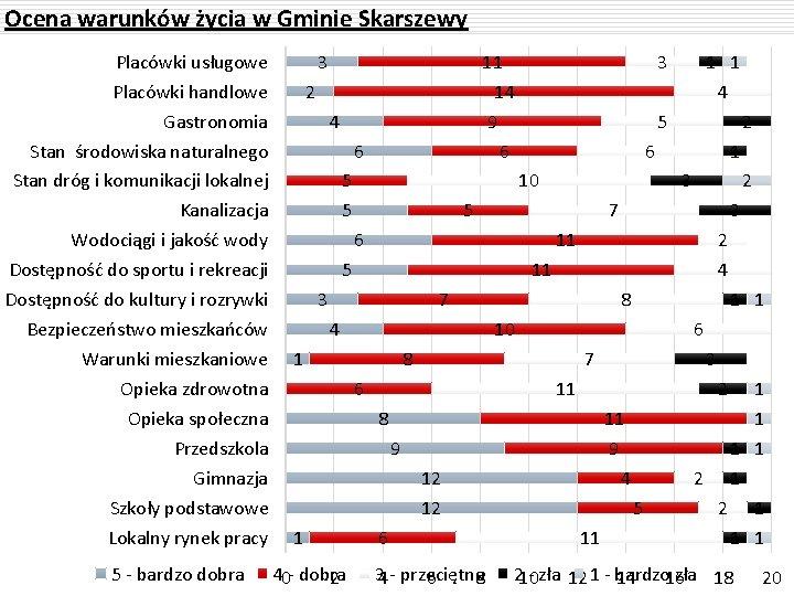 Ocena warunków życia w Gminie Skarszewy Placówki usługowe Placówki handlowe Gastronomia Stan środowiska naturalnego