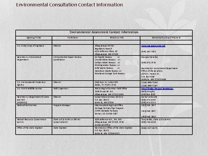 Environmental Consultation Contact Information Environmental Assessment Contact Information Agency/Tribe U. S. Army Corps of