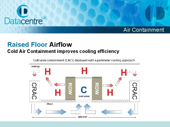 Air Containment Raised Floor Airflow Cold Air Containment improves cooling efficiency