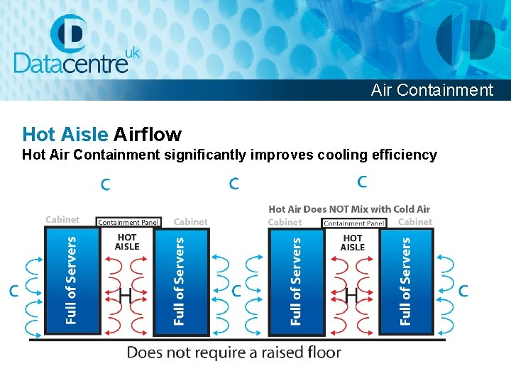Air Containment Hot Aisle Airflow Hot Air Containment significantly improves cooling efficiency