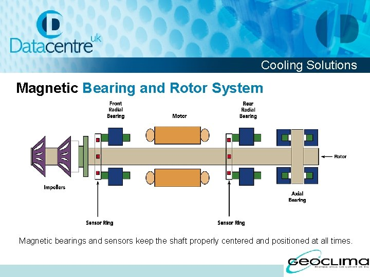 Cooling Solutions Magnetic Bearing and Rotor System Magnetic bearings and sensors keep the shaft