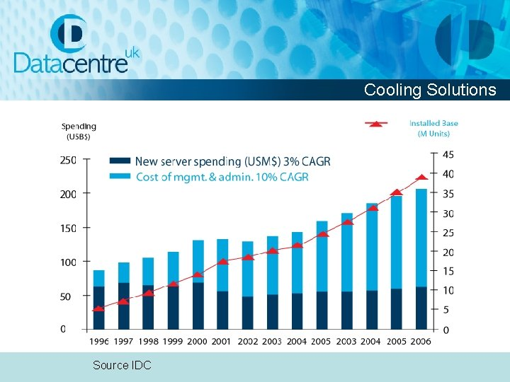 Cooling Solutions Source IDC