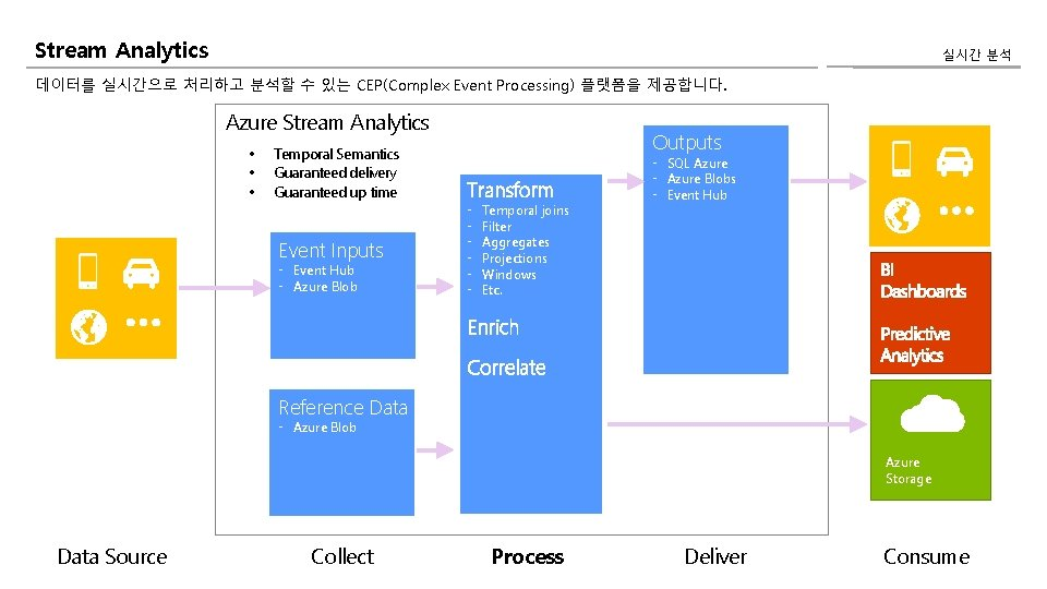 Stream Analytics 실시간 분석 데이터를 실시간으로 처리하고 분석할 수 있는 CEP(Complex Event Processing) 플랫폼을