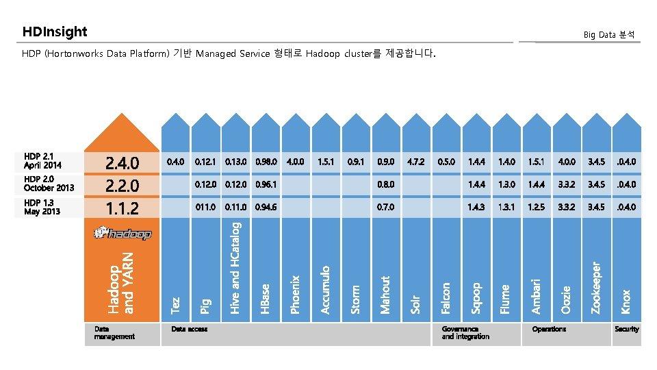 HDInsight HDP (Hortonworks Data Platform) 기반 Managed Service 형태로 Hadoop cluster를 제공합니다. Big Data