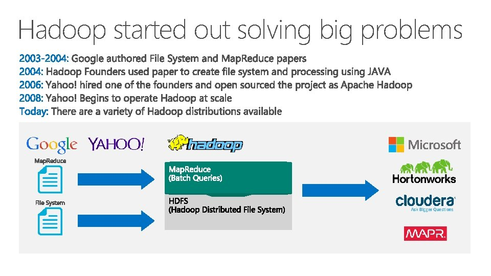 Hadoop started out solving big problems