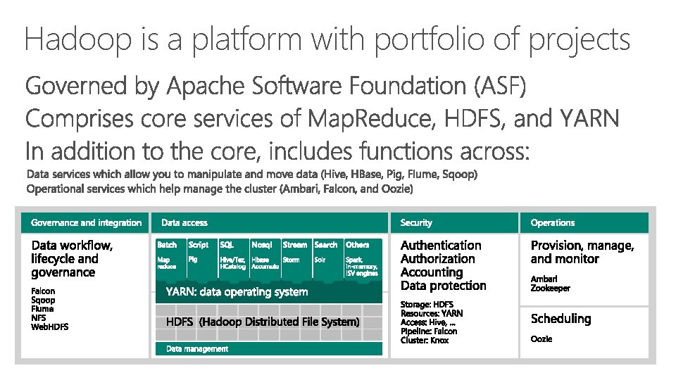 Hadoop is a platform with portfolio of projects 1 ° ° ° ° °