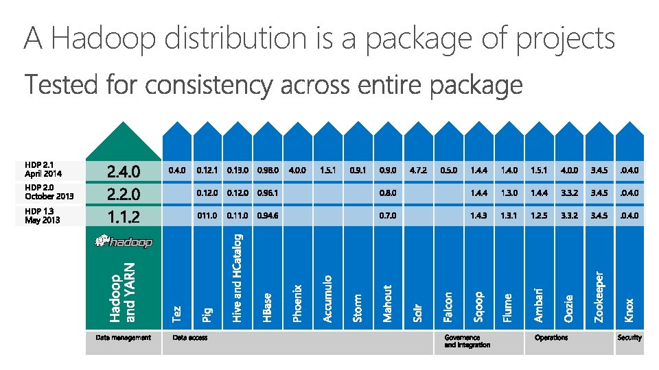 A Hadoop distribution is a package of projects