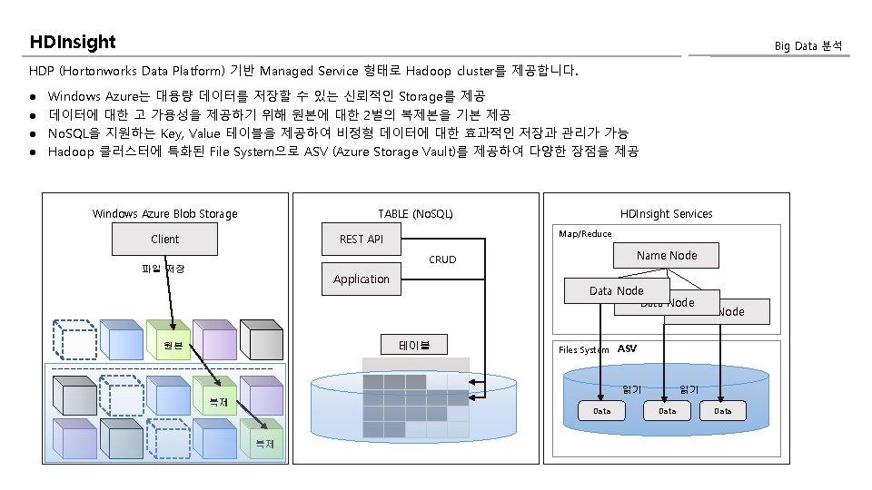HDInsight Big Data 분석 HDP (Hortonworks Data Platform) 기반 Managed Service 형태로 Hadoop cluster를