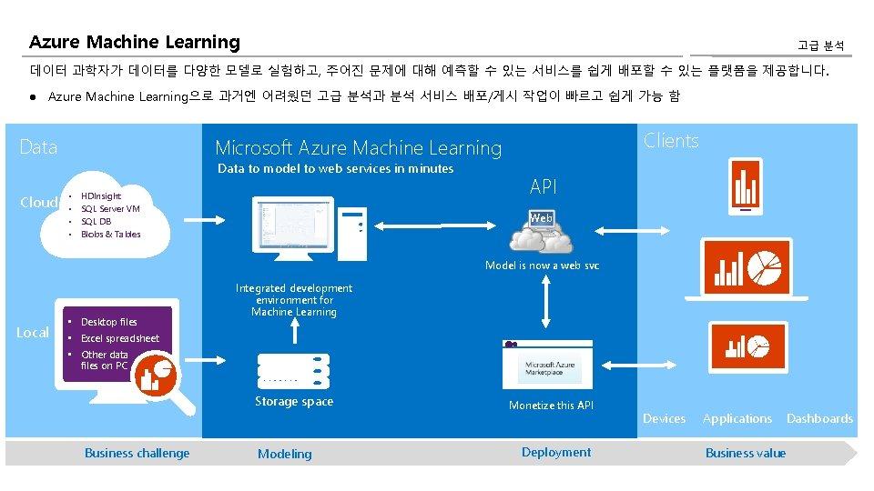 Azure Machine Learning 고급 분석 데이터 과학자가 데이터를 다양한 모델로 실험하고, 주어진 문제에 대해