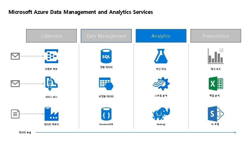 Microsoft Azure Data Management and Analytics Services Collection 이벤트 허브 데이터 흐름 Data Management