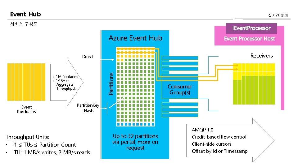 Event Hub 실시간 분석 서비스 구성도 Azure Event Hub Receivers > 1 M Producers