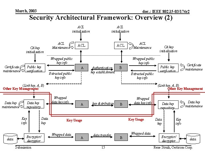 March, 2003 doc. : IEEE 802. 15 -03/174 r 2 Security Architectural Framework: Overview
